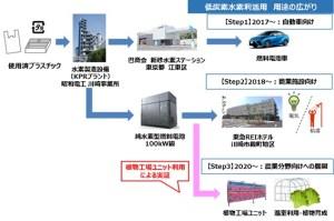 地域連携・低炭素水素技術実証事業