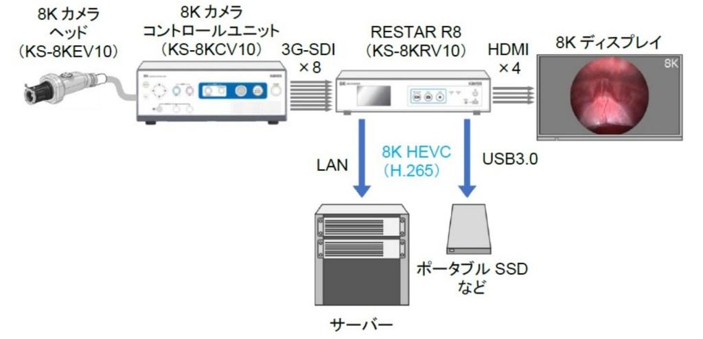 8K映像レコーダーシステム