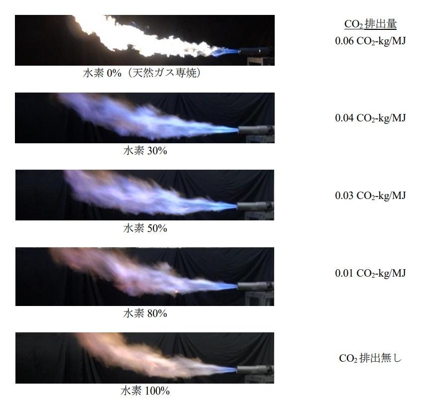 水素-酸素バーナの火炎