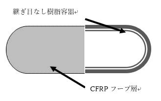 TypeⅣ容器 樹脂ライナー(シームレス)のフルラップ複合容器 特徴:軽量、安価、製造リードタイム短