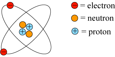 simple atom diagram jeep grand cherokee radio wiring c3 3 atomic structure and the periodic table igcse aid 1
