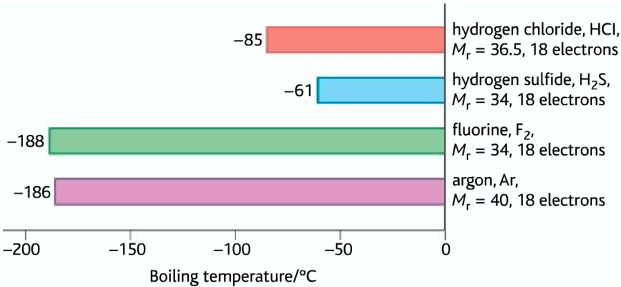 dipole dipole boiling points