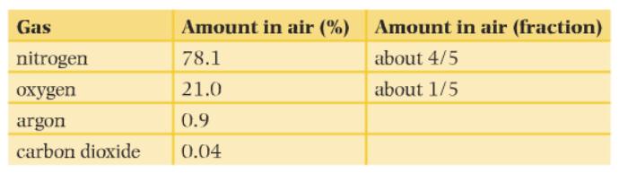 air composition