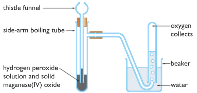 making oxygen gas in the lab