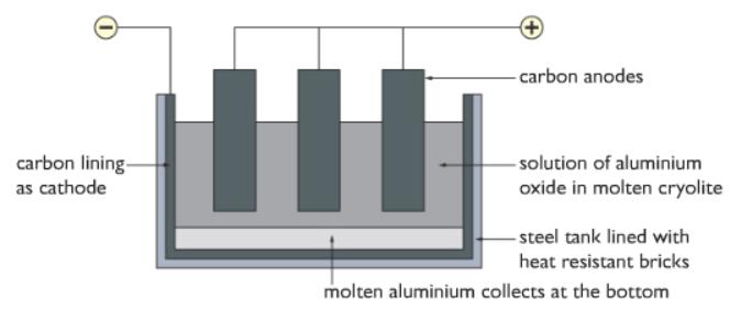 electrolysis of aluminium