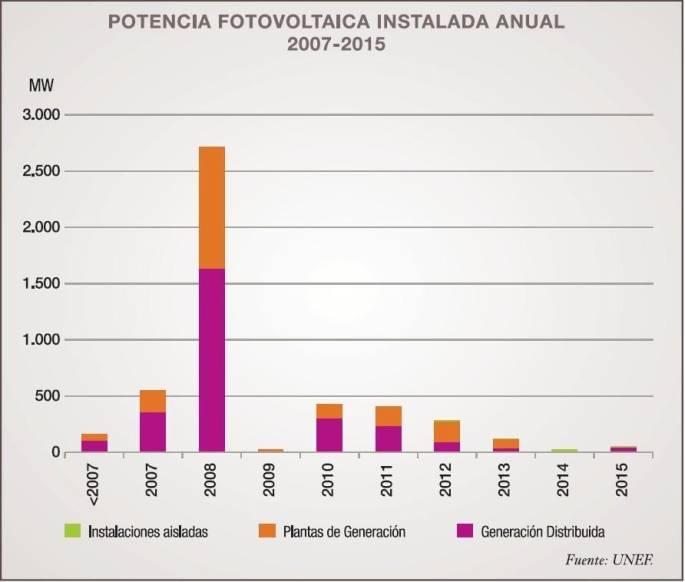 Eficiencia energética para empresas en Madrid
