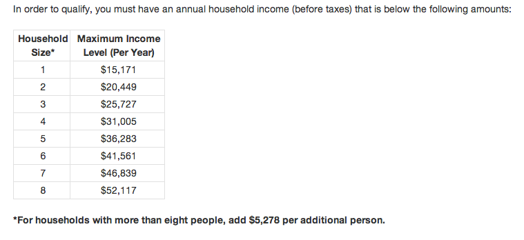 Income Limit For Food Stamps In Ga