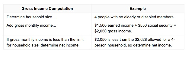 How Much Income To Qualify For Food Stamps