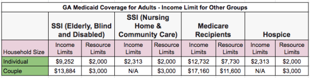 """Georgia Medicaid Income Limit - Other Groups"""
