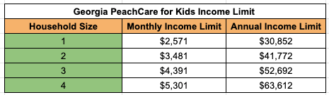 """Georgia PeachCare for Kids Income Limit"""