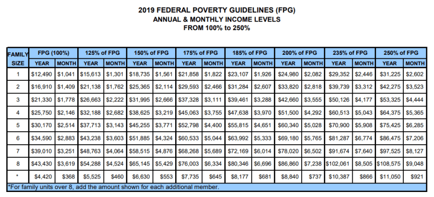 2019 Federal Poverty Guidelines