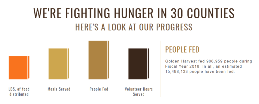 Golden Harvest Food Bank Chart