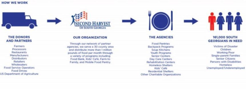 SHSG Partner Organizations