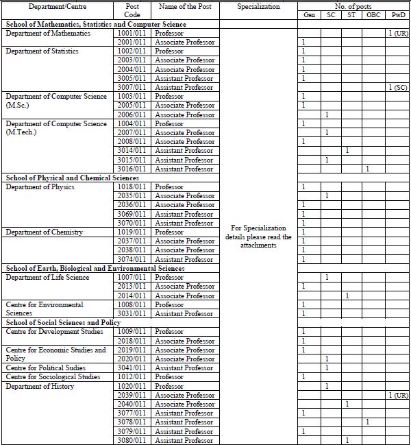 CUSB Recruitment 2016