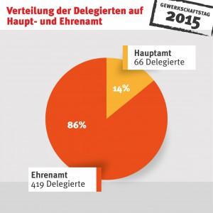 Delegierte_Haupt-Ehrenamt