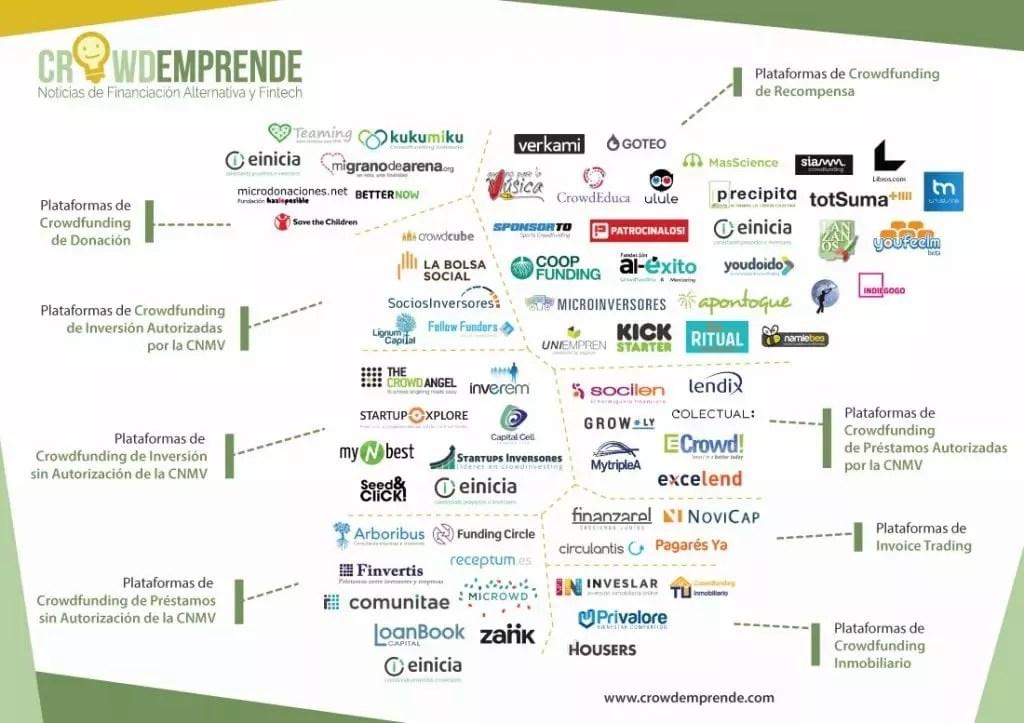 Plataformas de Crowfunding activas en España a día de hoy