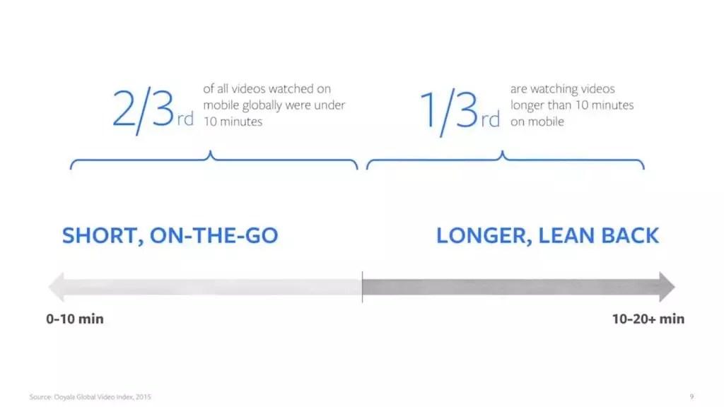 nuevos formatos de vídeo para Facebook e Instagram