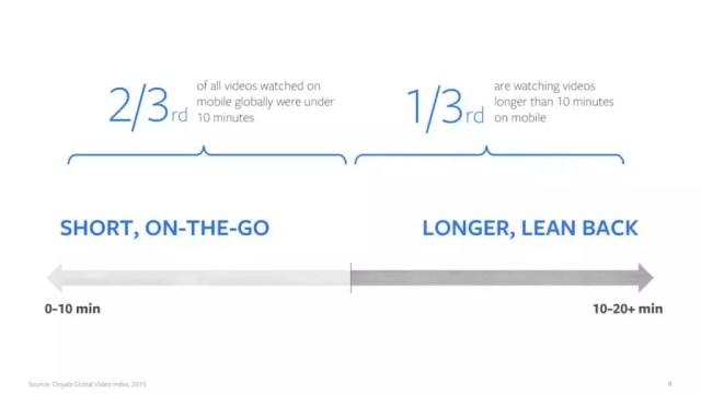 formatos de vídeo para facebook e instagram