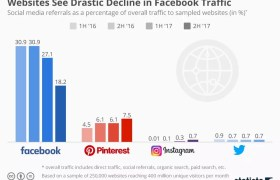 Facebook Vs Pinterest Instagram y Twitter social traffic tráfico social social media