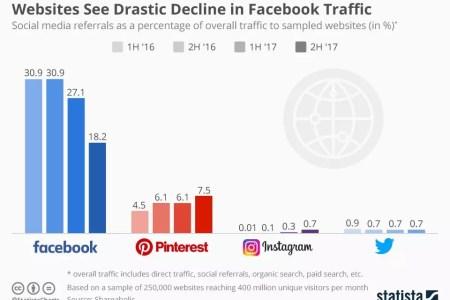 Facebook Vs Pinterest Instagram y Twitter social traffic tráfico social