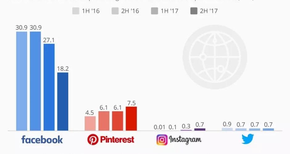 Facebook Vs Pinterest Instagram y Twitter social traffic tráfico social social media