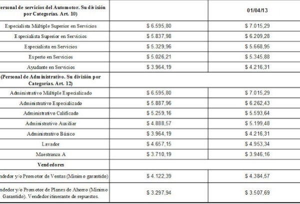 smata acara cct 596/10 escala salarial 2013