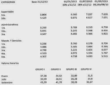 """ANEXO """"A"""" REMUNERACIONES  CCT 700/14  Suscripto entre UTEDYC - FEDEDAC y AREDA"""