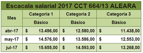 Escala salarial ALEAR CAOLAB 2017