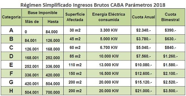 CABA: Régimen Simplificado Ingresos Bruto escala 2018