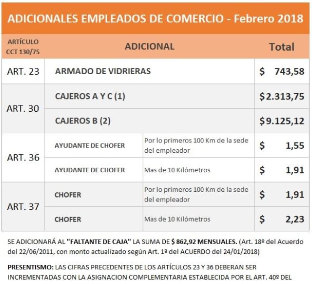 Empleados de Comercio: adicionales Febrero 2018 Cajeros, Chóferes, y otros