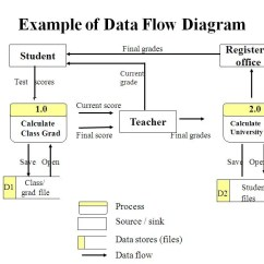 Data Flow Diagram For Supermarket System Tankless Water Heater Piping Example Of | Computer Sciene Udayana State University