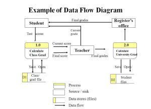Example of Data Flow Diagram   Computer Sciene of Udayana