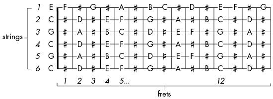 Alternate C Tuning Guitar Lesson