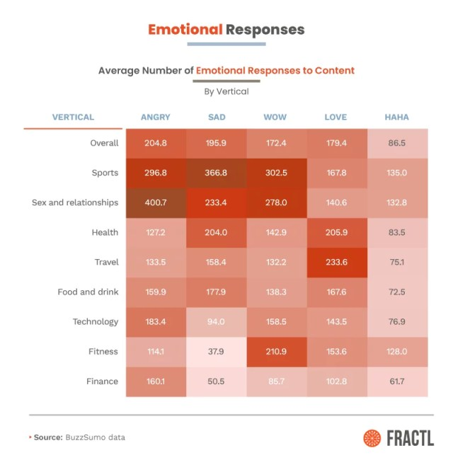 Emotional response to Fractl study
