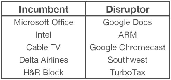 disruptive innovation microsoft office google docs chromecast