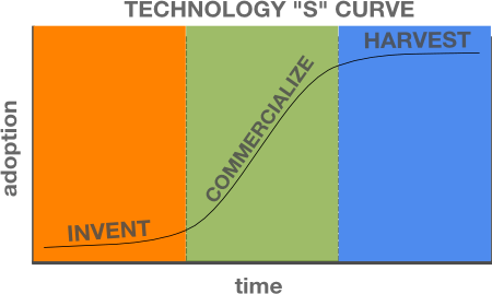 Technology s curve
