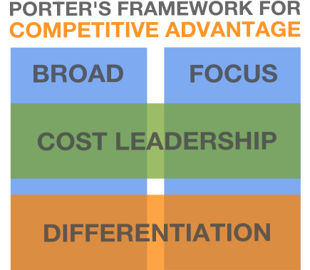 The Two Business Strategies: Cost Leadership and Benefit