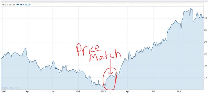 Best Buy Stock price