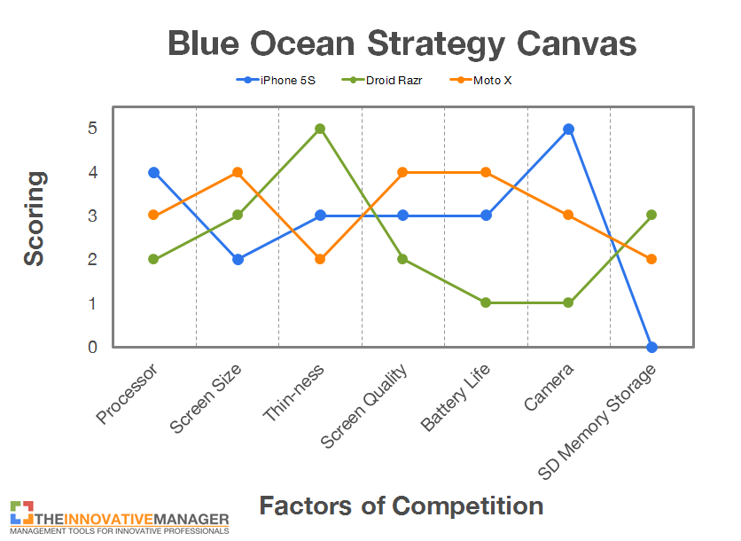 Blue ocean strategy 5 proven steps the innovative manager for Value curve analysis template