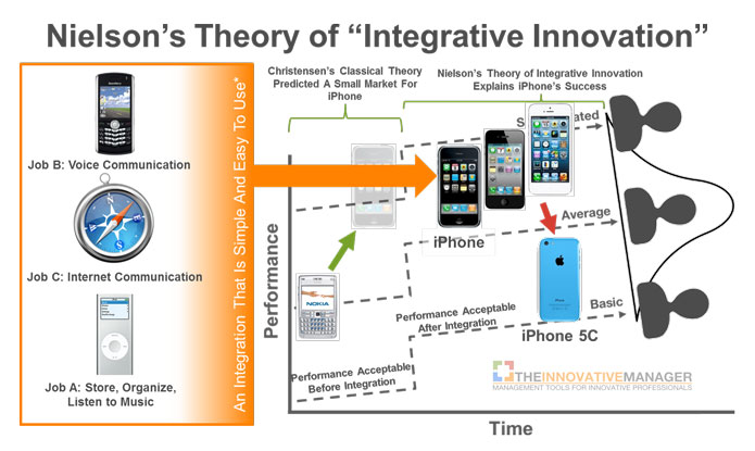 Integrative-Innovation-and-the-iPhone2