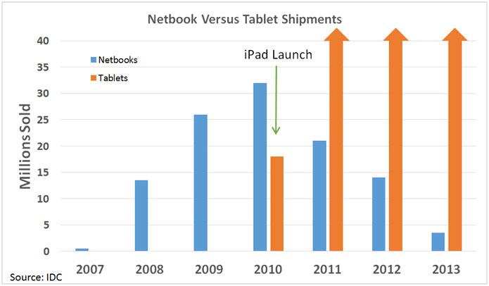 netbook-versus-ipad-sales-over-time