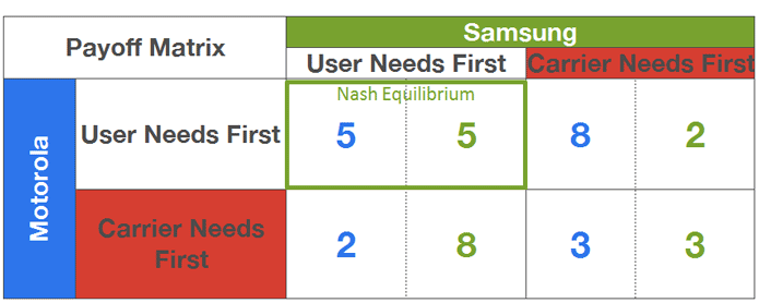 game-theory-nash-equilibrium1
