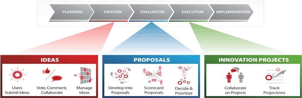 Innovation_Workflow