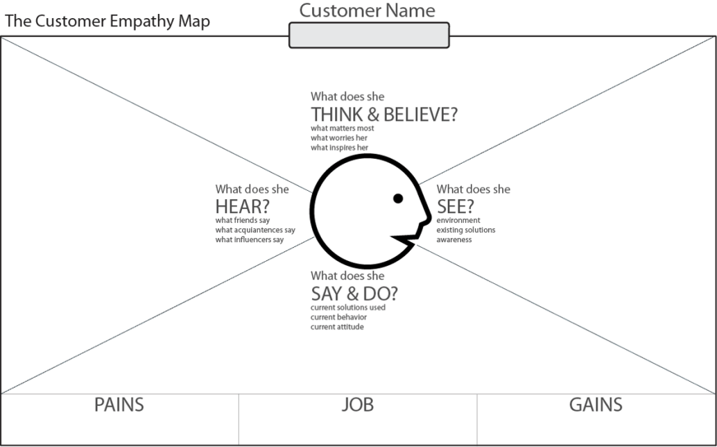 New-Customer-Empathy-Map