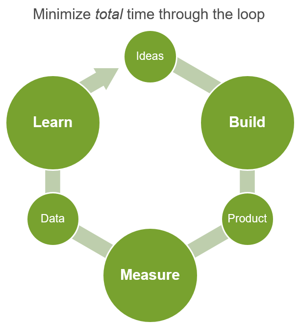 Lean-startup-methodology1