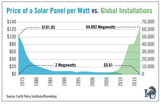 Price-of-a-Solar-Panel-per-Watt-verses-Global-Installations-chart