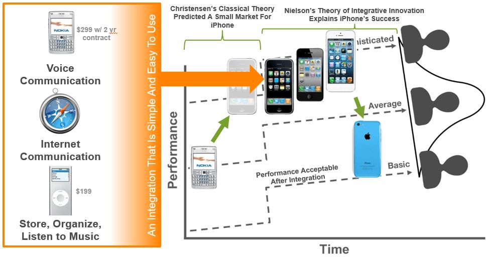 iphone integrative innovation
