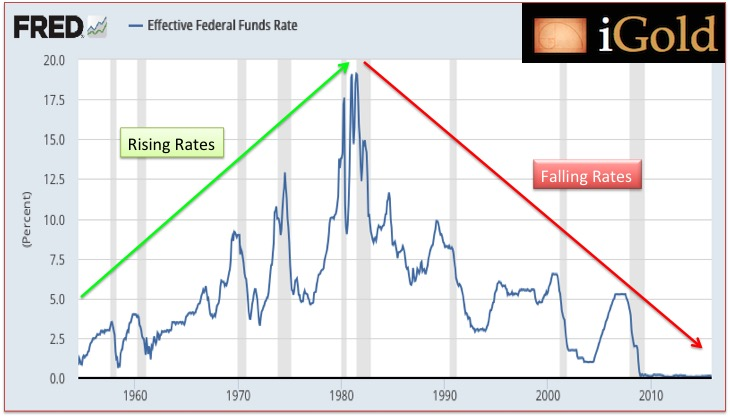 A_Federal Reserve Interest Rate History
