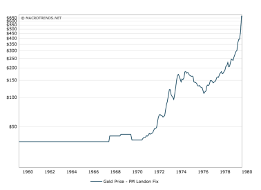 Price of Gold, Vietnam era