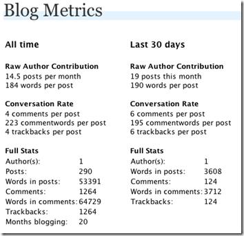 Измеряем блог с Blog Metrics